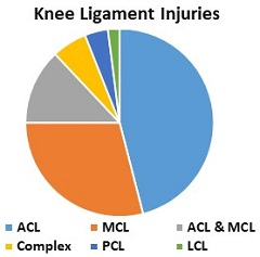 A knee sprain can cause pain behind the knee