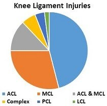 A twisted knee often results in ligament injuries